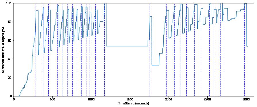 old領域割り当て率のグラフ(FGC実行明示)