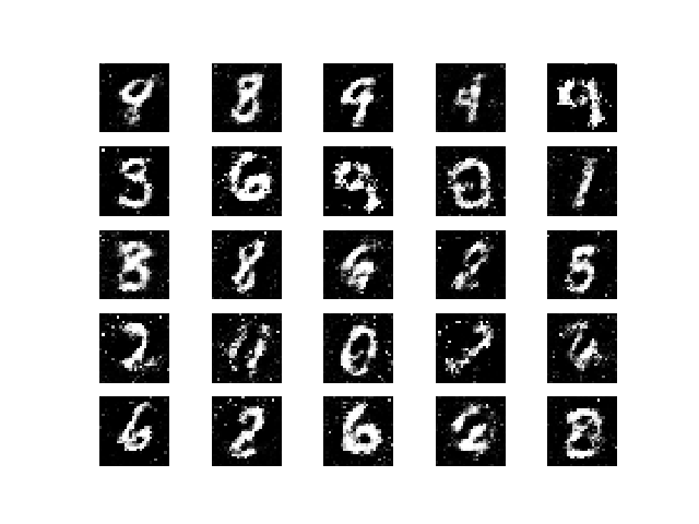 mnist_5000.png