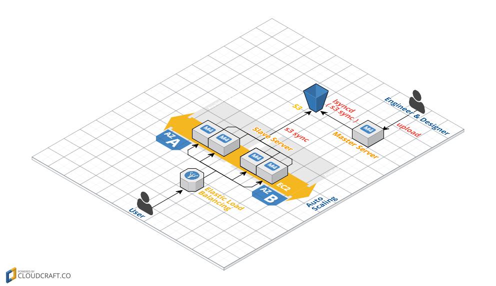 AutoScaling環境においてGitを使わないでEC2を冗長化する方法