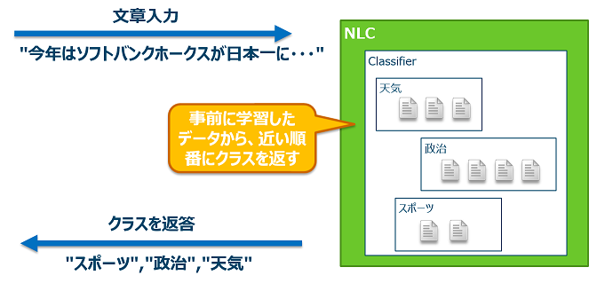 NLC_Overview.png