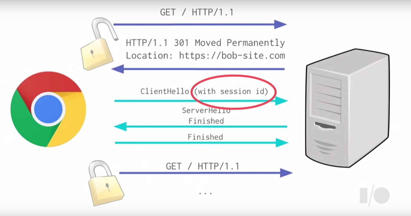 TLS Session Resumption