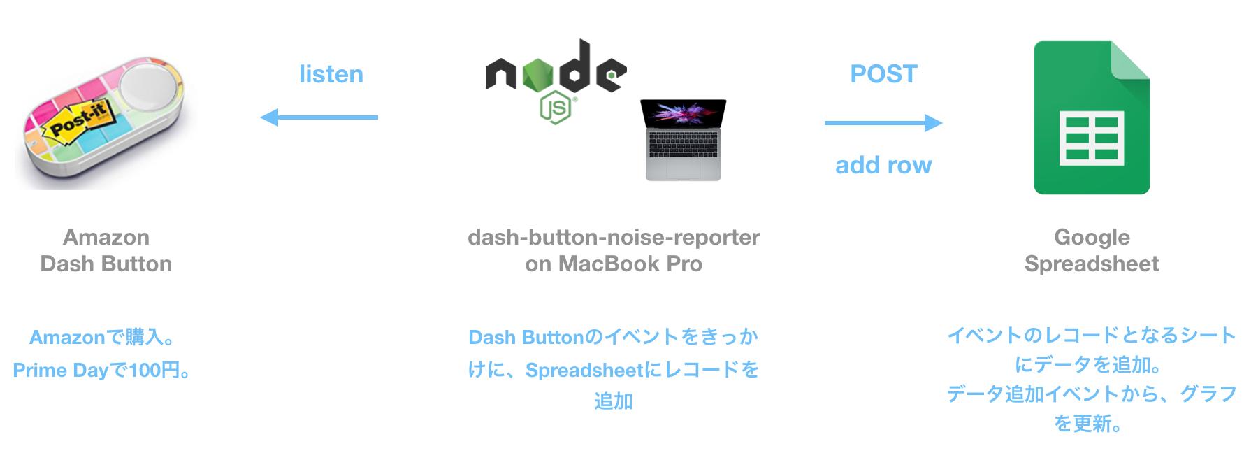 dash-button-architecture.png