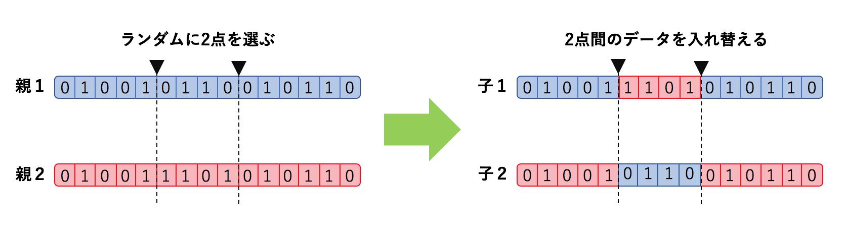遺伝的アルゴリズム交叉.png
