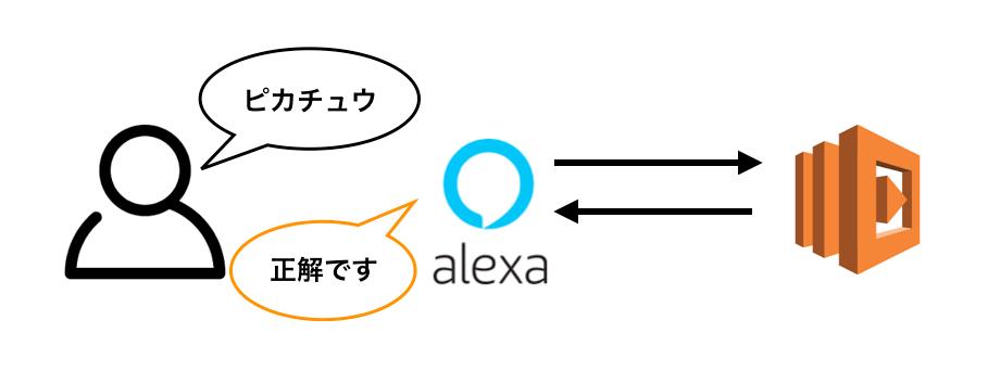 ポケモン言えるかなを作りながら身につけるAlexaSkill開発入門.png