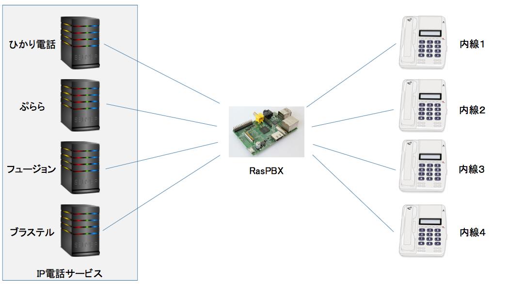 RasPBX概念図.png