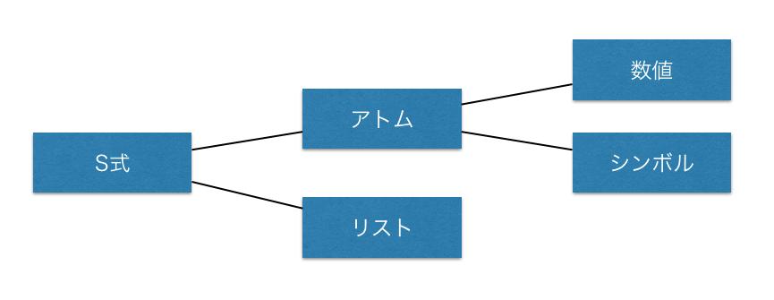 データ型.png