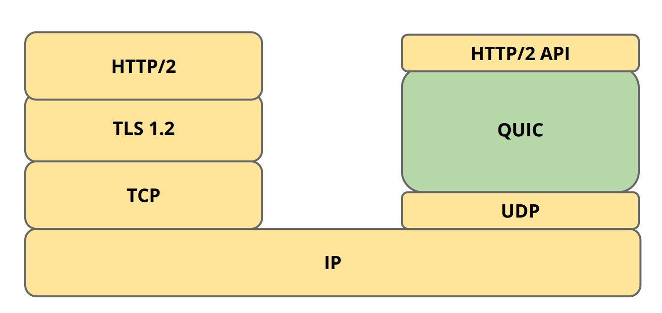 tcp_udp_quic_http2_compared.png