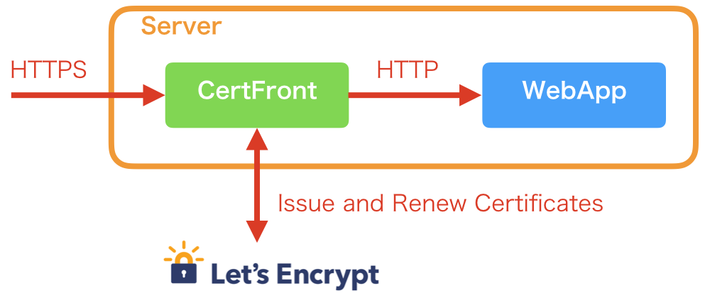 certfront.png