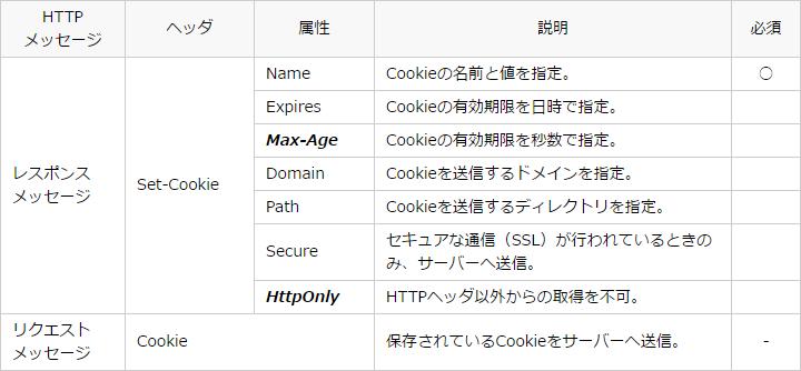cookie-rfc6265.png