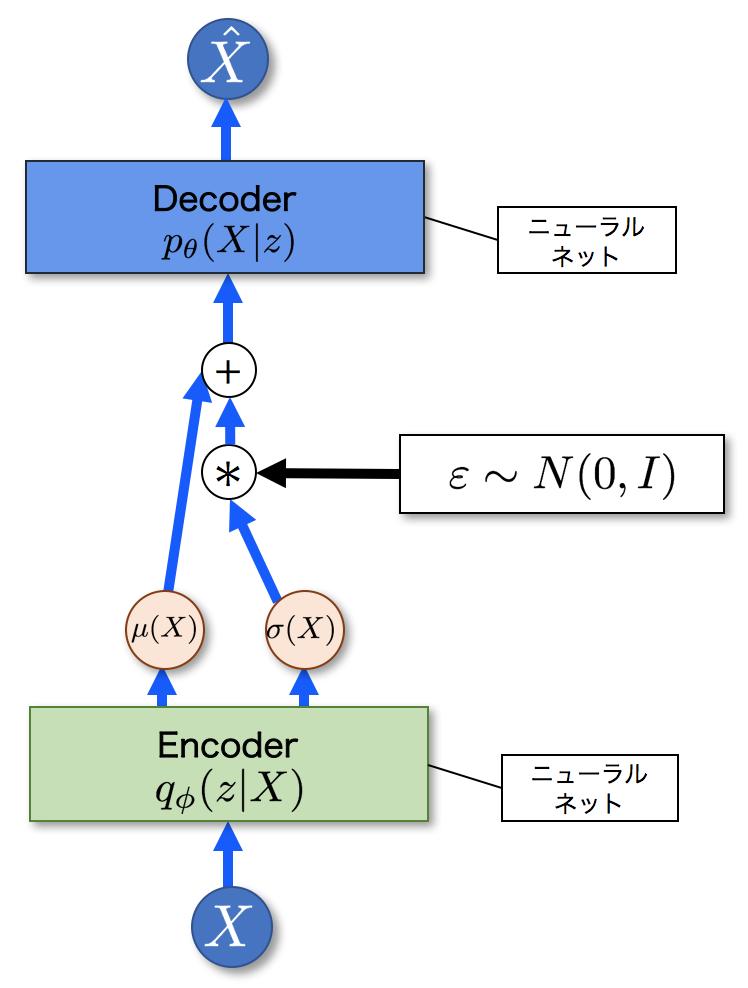 reparameterization trick