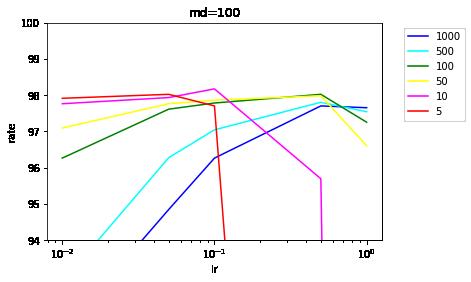 dm=[100],batch_size=x.png
