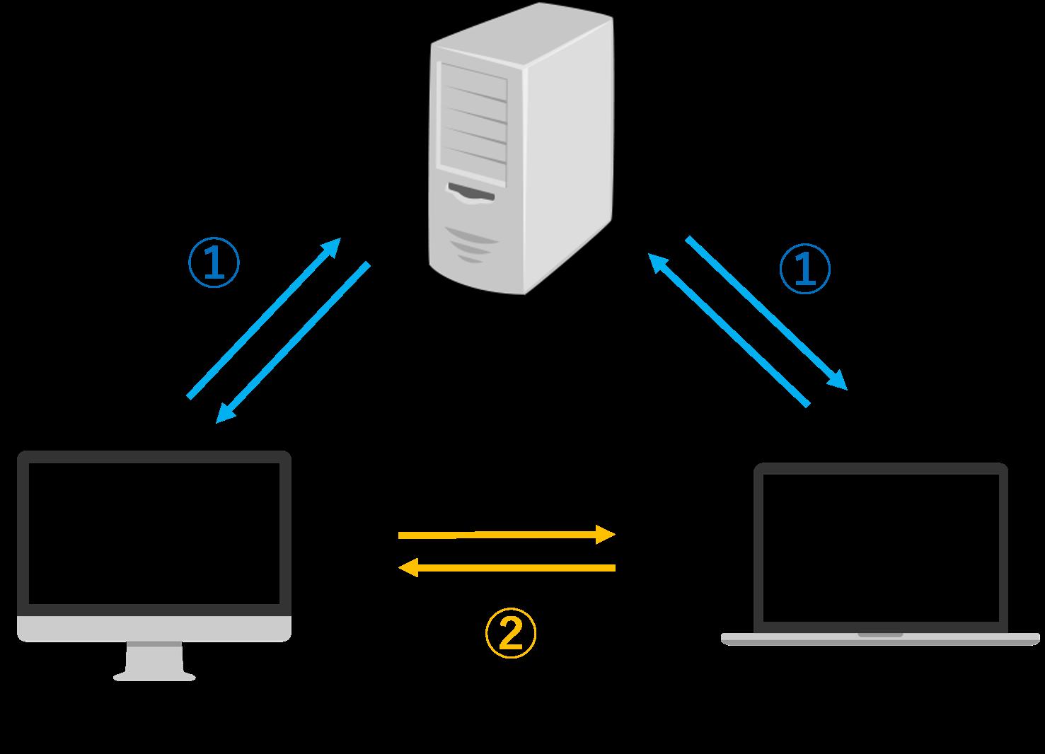 WebRTC仕組み.png