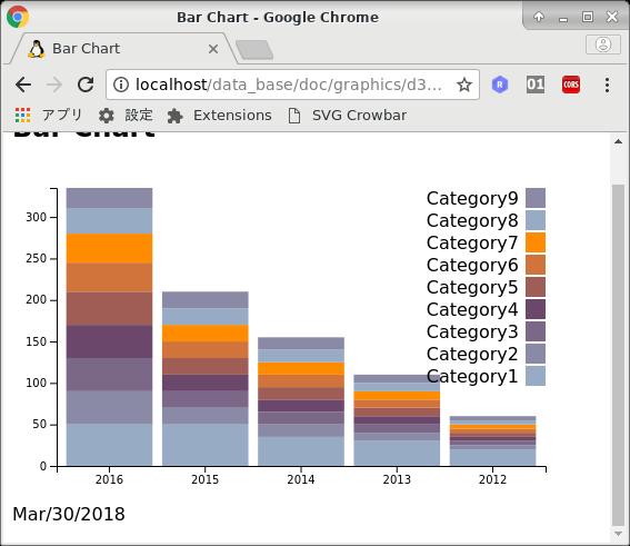 d3 v5 js で棒グラフを作成する - Qiita