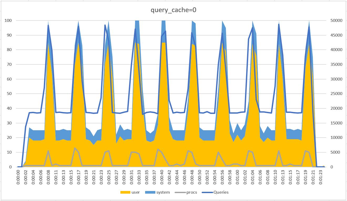 MySQLのQueryCacheによる影響調査