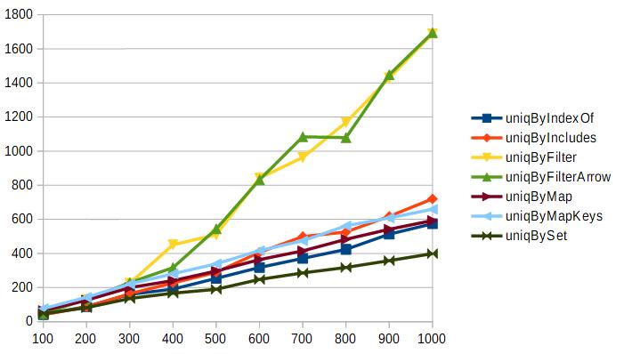 配列の要素数を増やしながらのuniqのベンチマーク