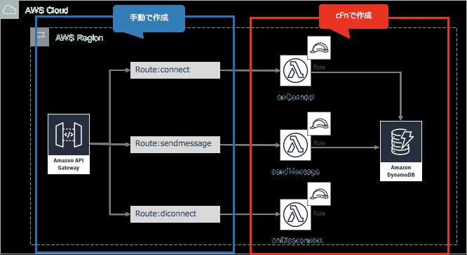 Amazon API GatewayのWebsocketを試す - Qiita