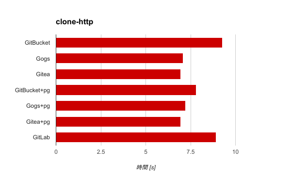 http-clone.png