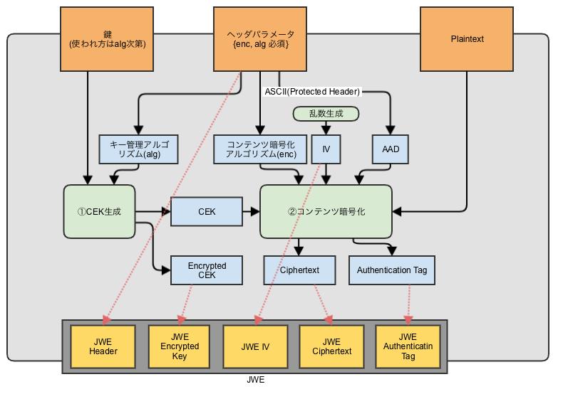 JSON Web Encryption (JWE) の解説 - Qiita