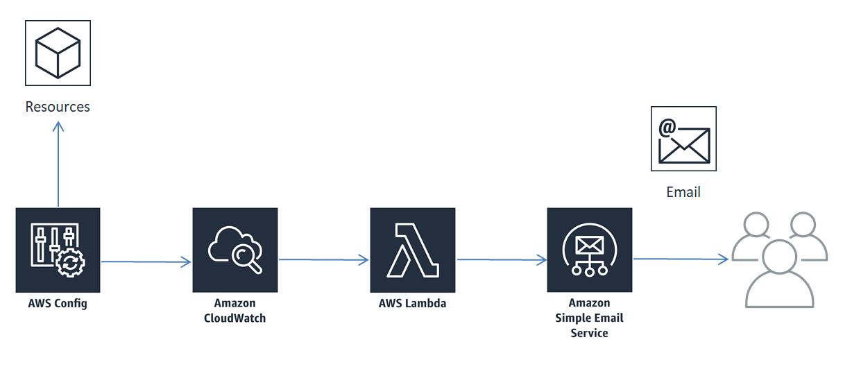 AWS Configの通知内容をLambdaで成形