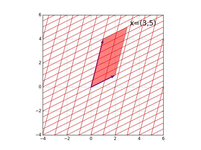 線形代数の基礎 第6回 - 行列式(...