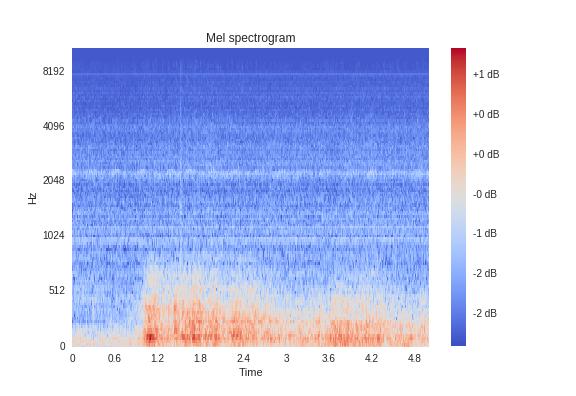 畳込みニューラルネットワークの基本技術を比較する ー音でも
