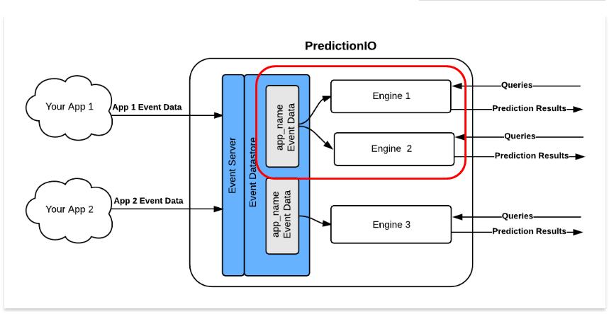 PredictionIO_multi_engines.png