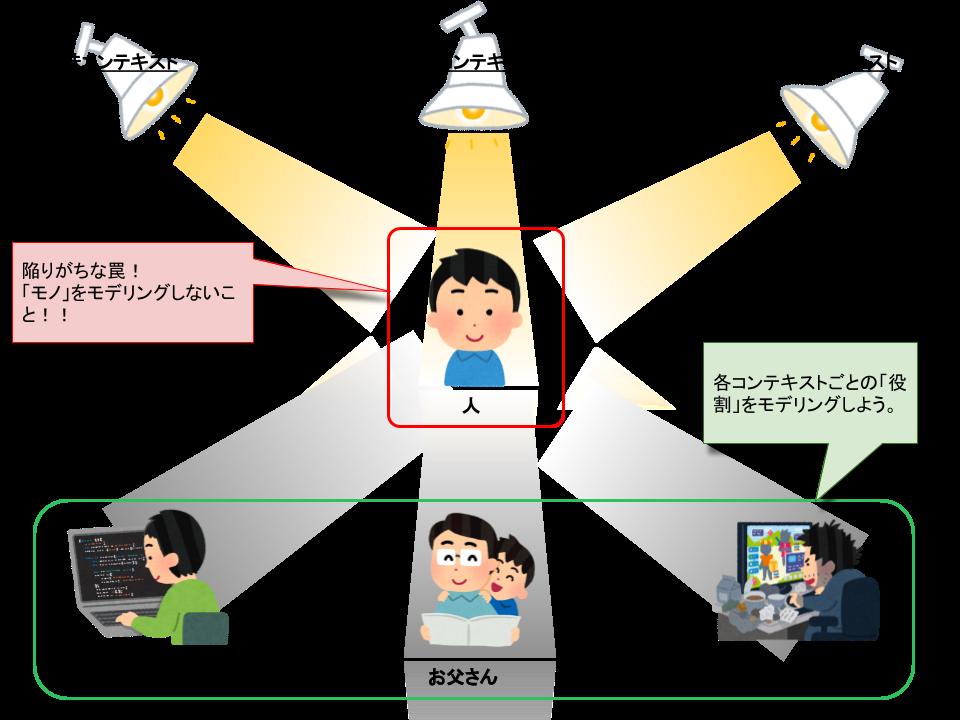RDDコンテキスト図解.png