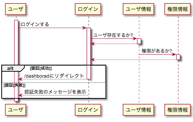 UML シーケンス図 主シナリオ