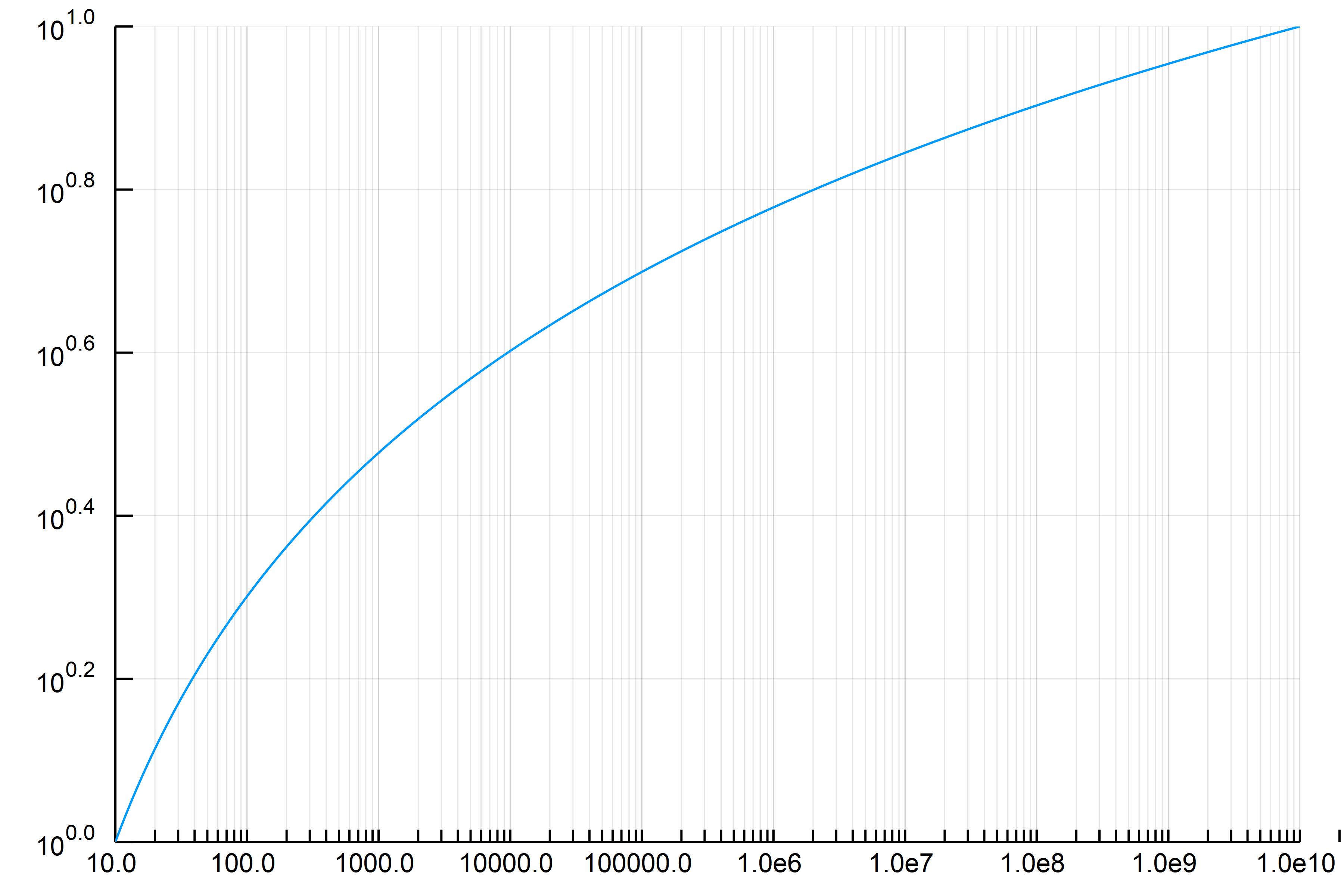Plots jlで対数スケールにした際に、補助目盛を表示する方法 - Qiita