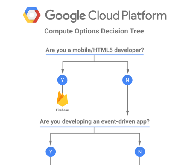 GCP decision tree