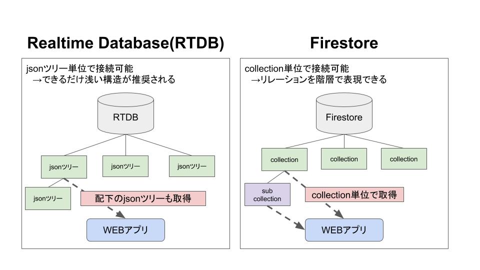 RTDBとFirestore (1).png