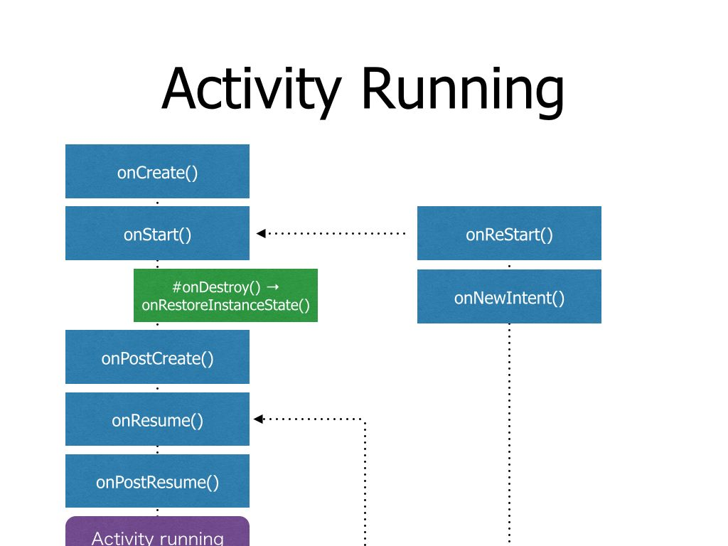 ActivityLifecycle.009-compressor-2.jpg