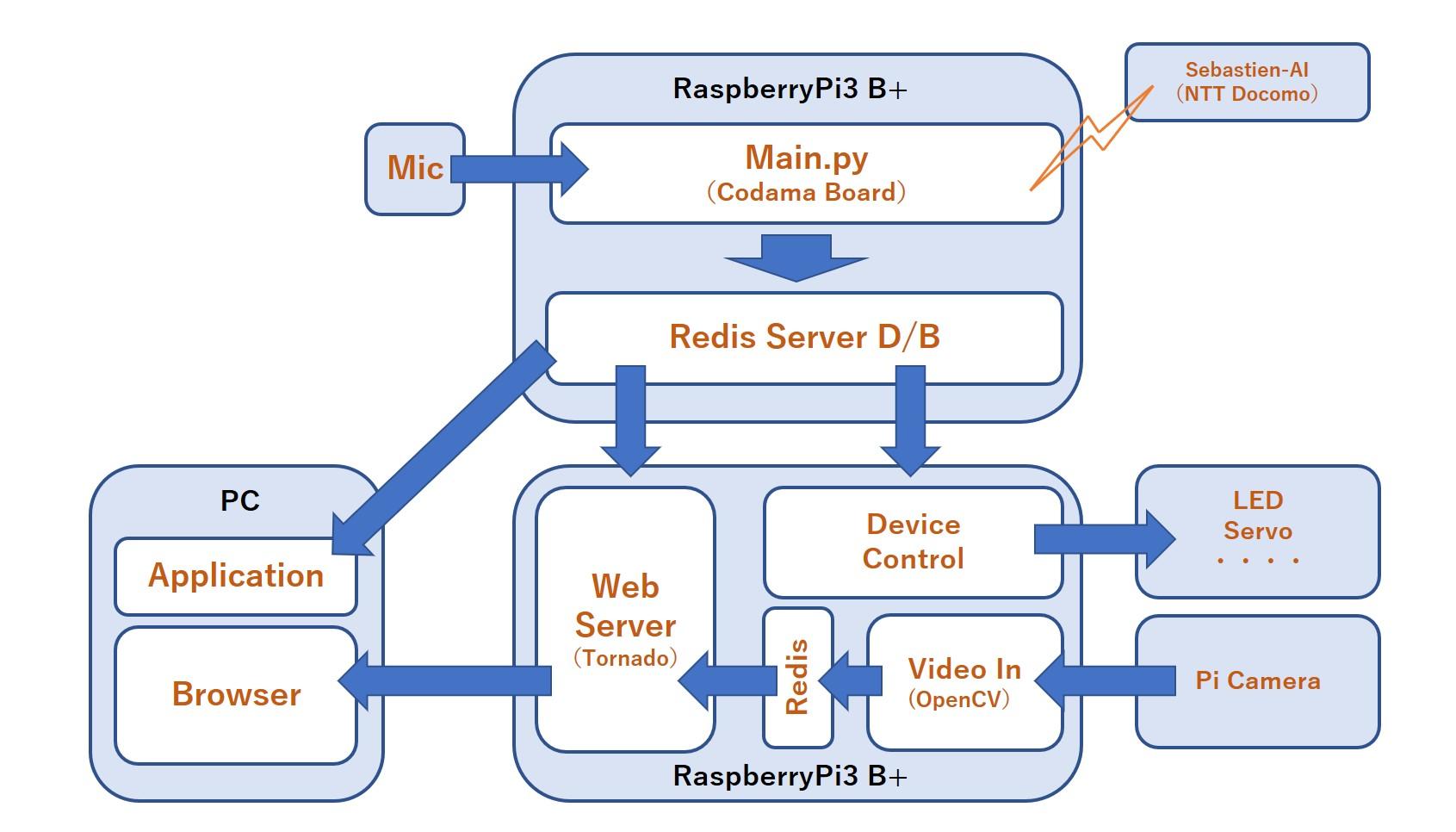 Codama」ボードを使った音声認識によるデバイス制御実験(おまけ