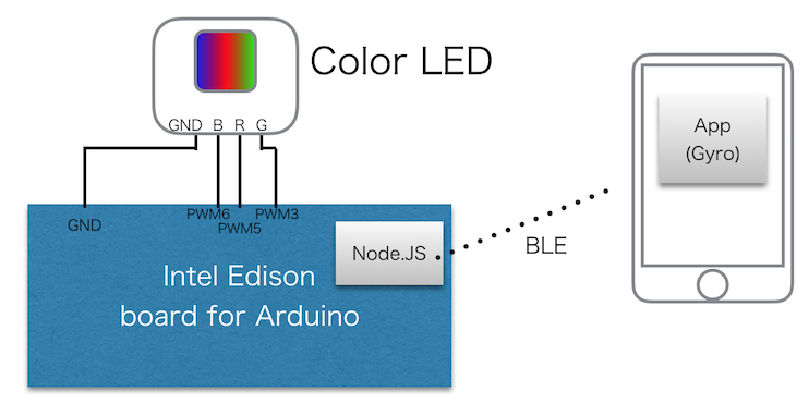 edison-iphone-color-led.png