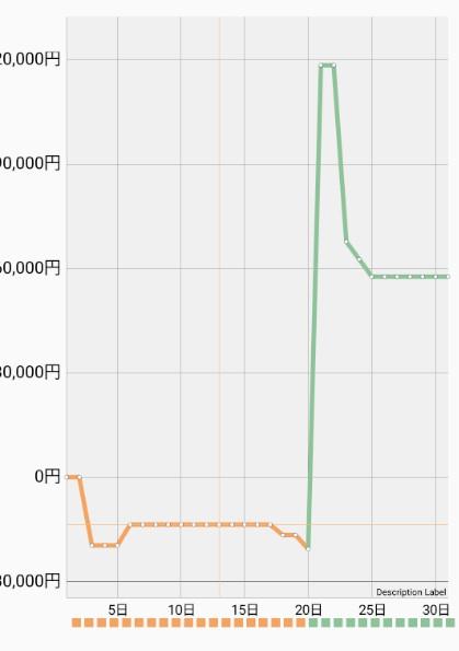 MPAndroidChart] グラフの縦軸の目盛りに数値だけでなく単位など