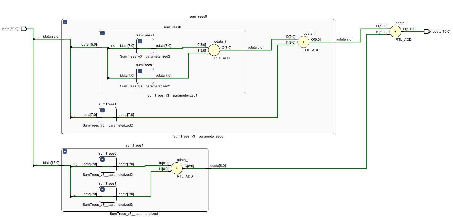 FPGAで再帰的に総和を計算する