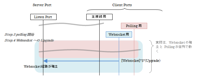 pollingとwebsocketの確立タイミング.png