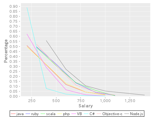 language-salary.png