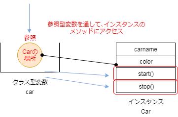 参照(メソッド操作).png
