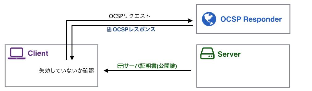 図:OCSP