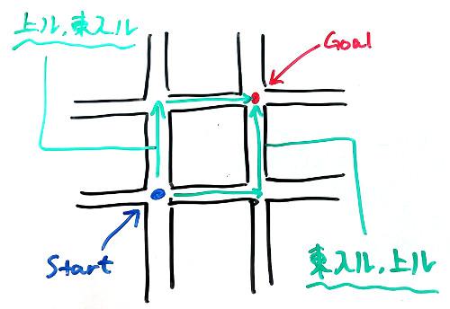 (京都の住所表記のイメージ)