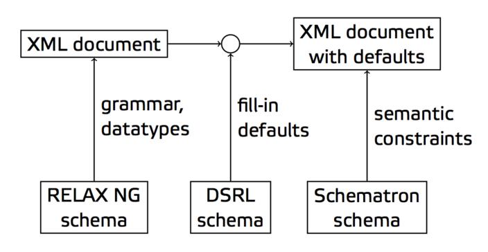 XML Data Validation Diagram