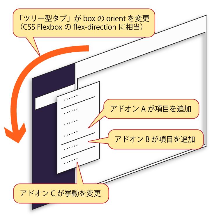 (XULベースのツリー型タブがFirefoxにUI要素を追加するのではなくFirefoxのUIの見た目を変えているだけだった事を表した図)