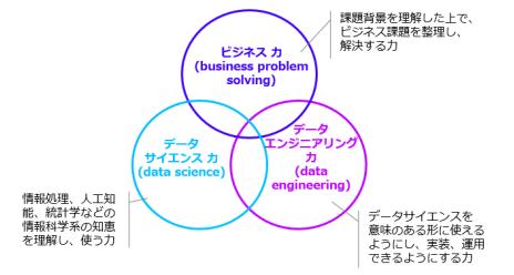 データサイエンススキルセット.png