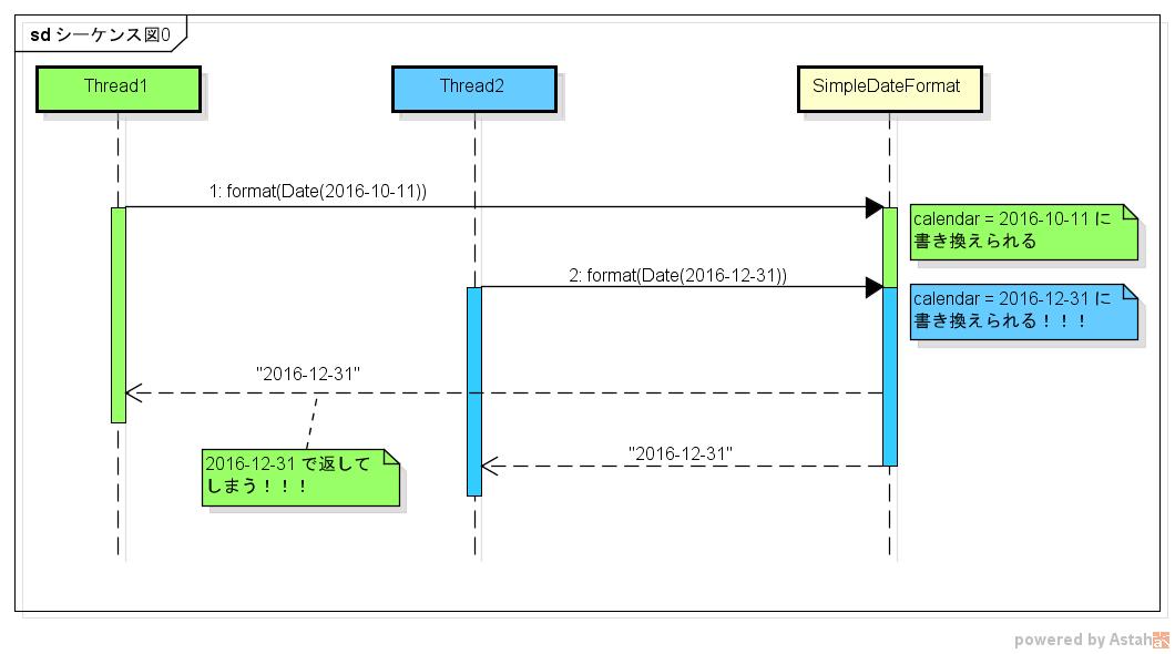 SimpleDateFormatの例.png