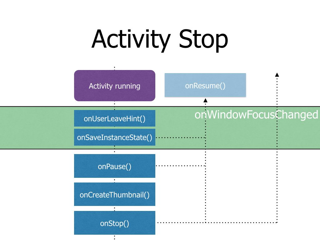 ActivityLifecycle.006.jpg