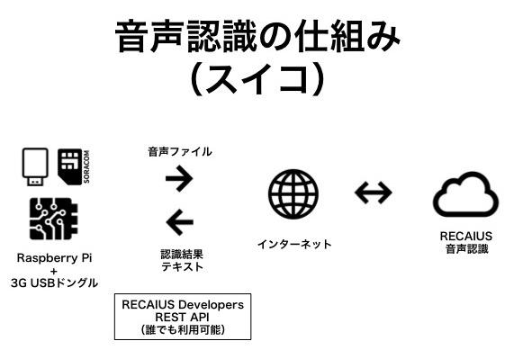 音声認識の仕組み.jpg
