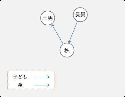 graph_bro.png