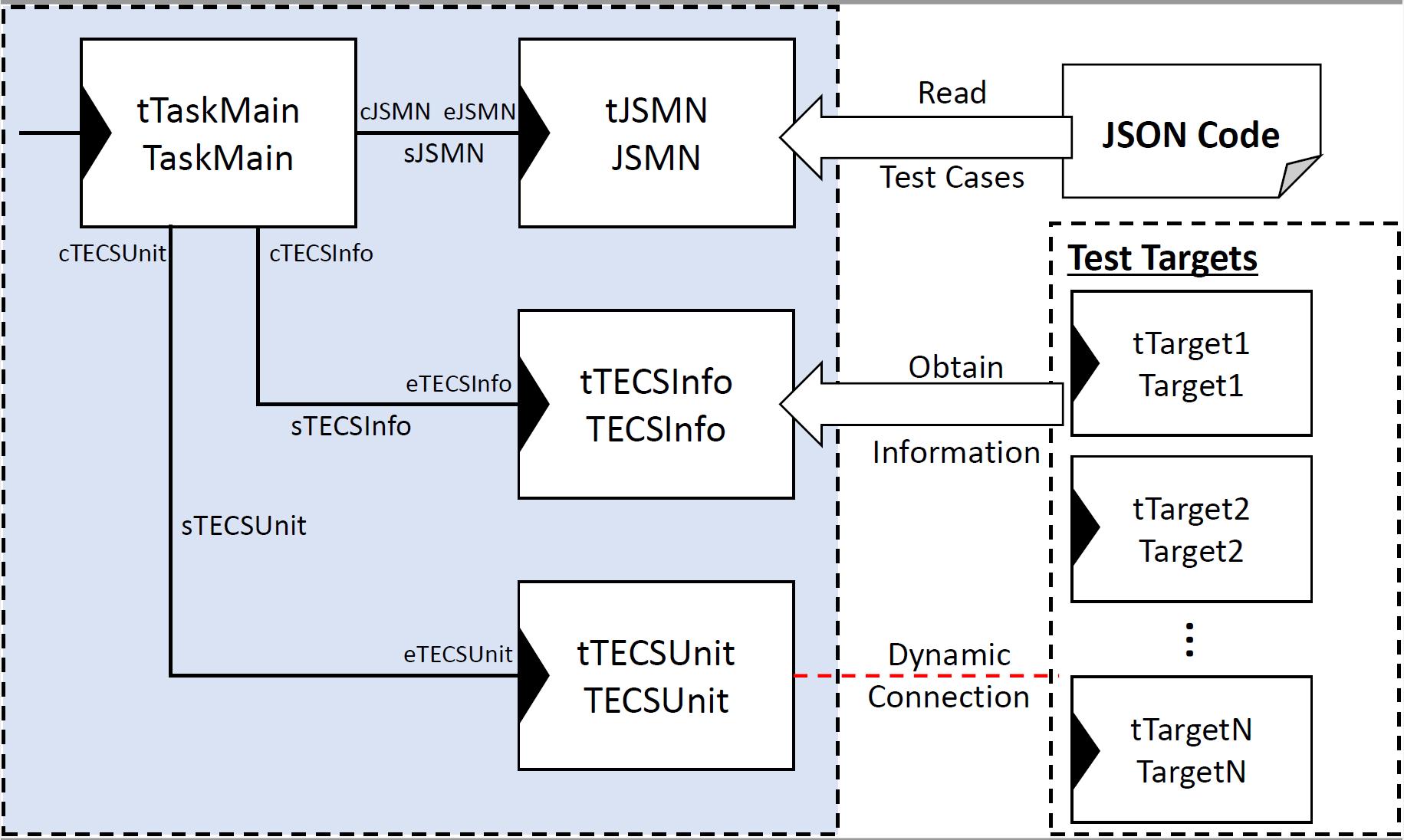 TECSUnit_Diagram.png