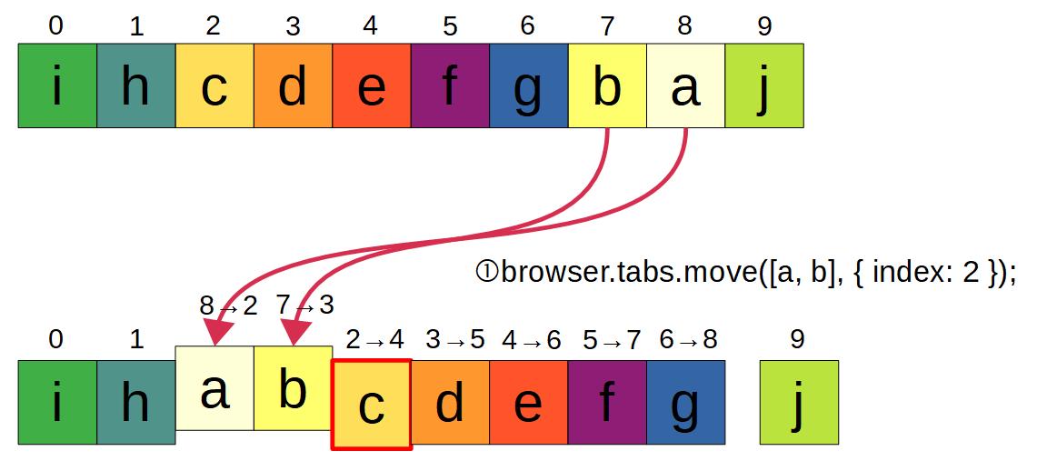 (図:diffを使った並べ替えの流れ。まず2つのタブを移動する。)